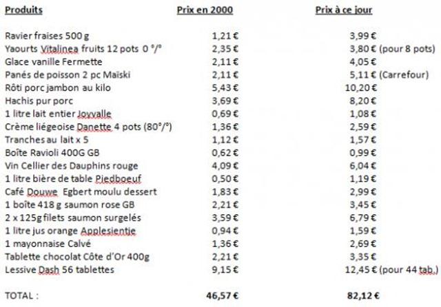 euro - augmentation des prix