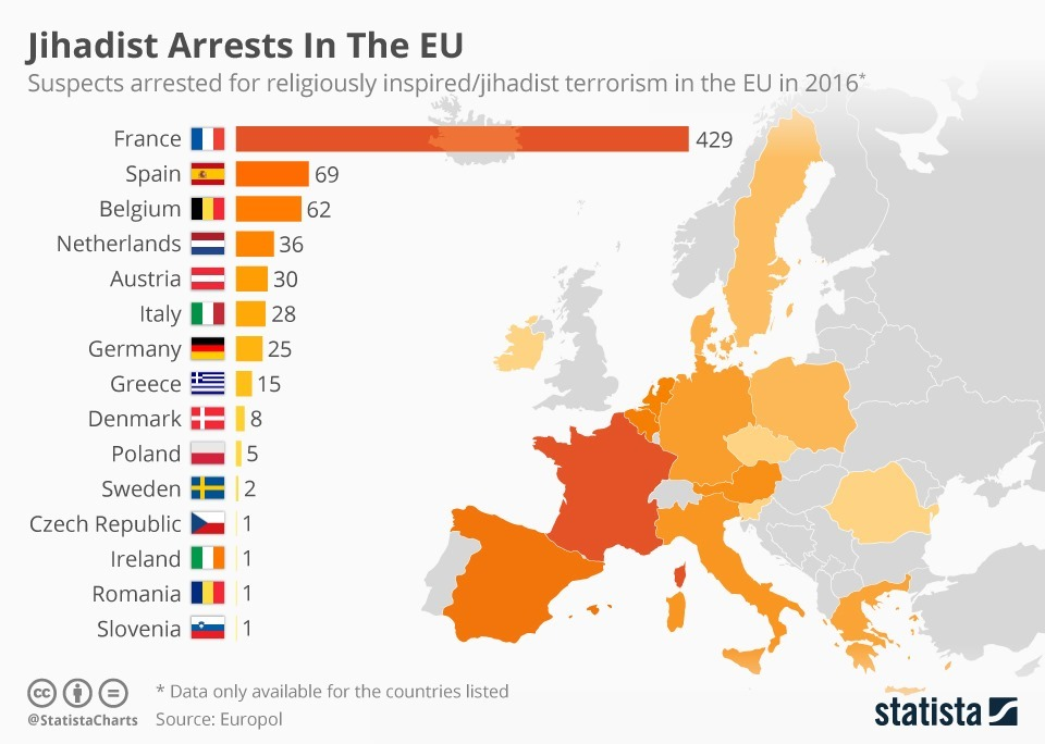 chartoftheday_9858_jihadist_arrests_in_the_eu_n